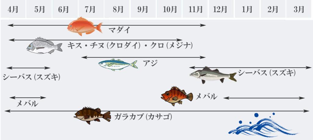 釣れる魚種一覧